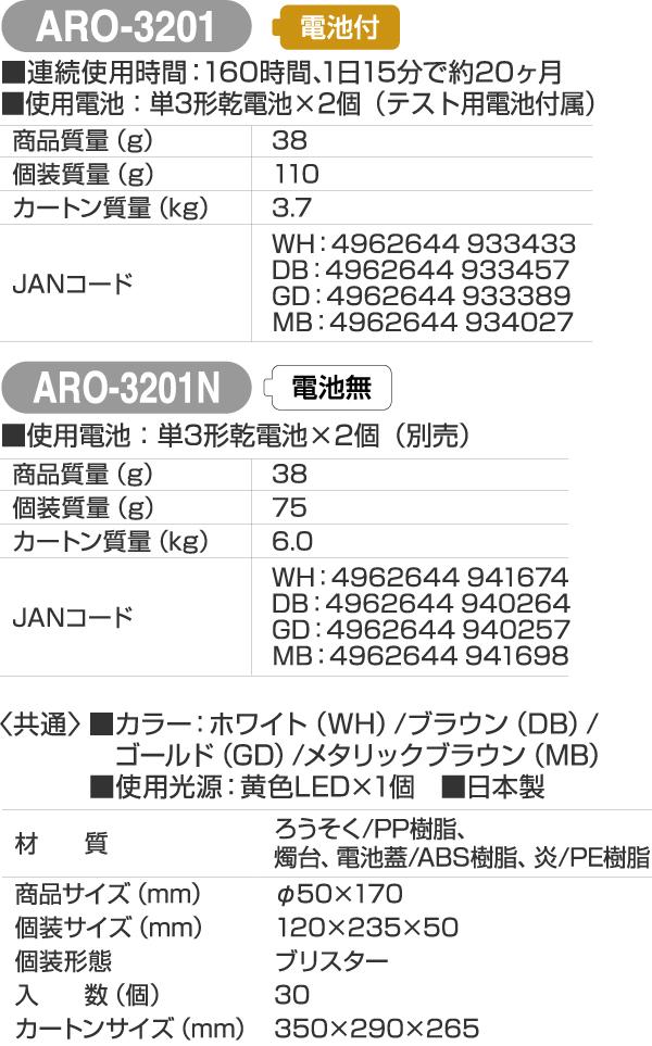 ARO-3201